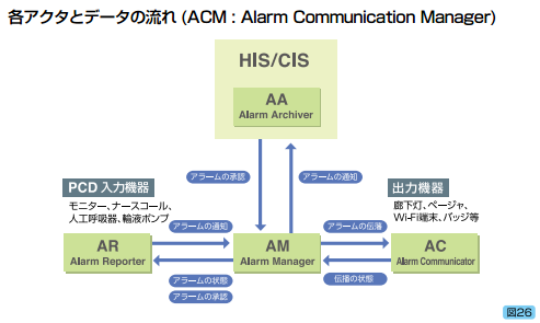 各アクタとデータの流れ(ACM:Alarm Communication Management)