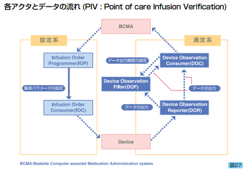 各アクタとデータの流れ(PIV:Point of care Infusion Verification)